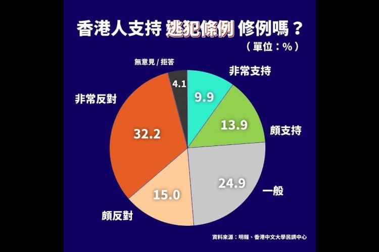 Embedded thumbnail for 逃犯條例明天2讀 狂風暴雨壟罩香港