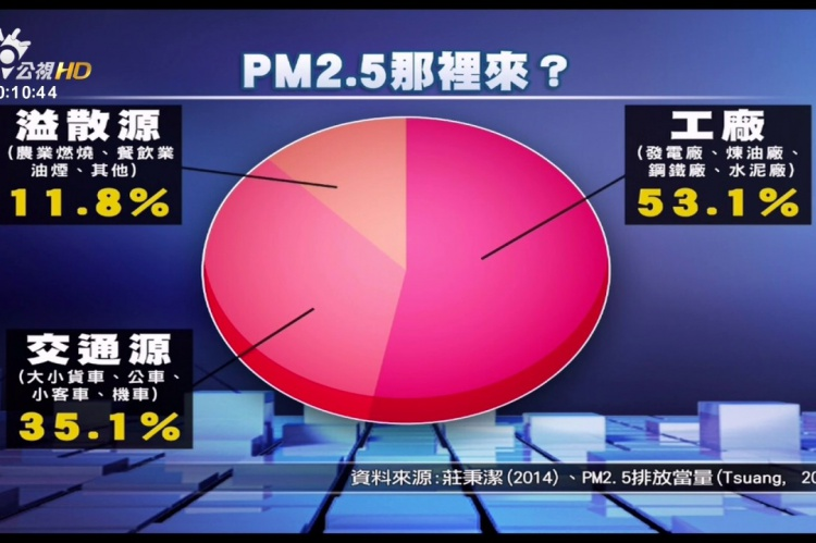 Embedded thumbnail for 找回台灣藍天!空污來源與對策?