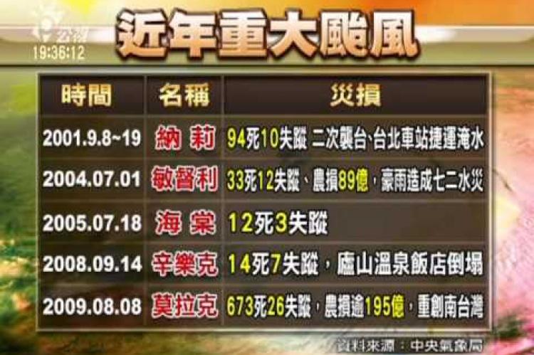 Embedded thumbnail for 颱風最新狀況 今明全台警戒 全台戒備!