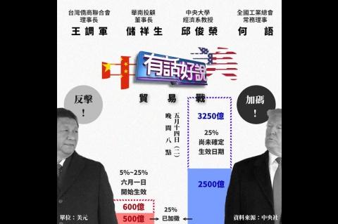 Embedded thumbnail for 殺紅眼!北京600億報復 美再列3250億!