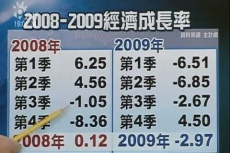 Embedded thumbnail for 主計處:今年經濟成長-2.97% 歷年最低